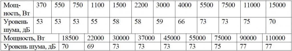 Таблица мощности и уровня шума.jpg