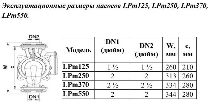Эксплуатационные размеры насосов LPm125, LPm250, LPm370, LPm550..JPG