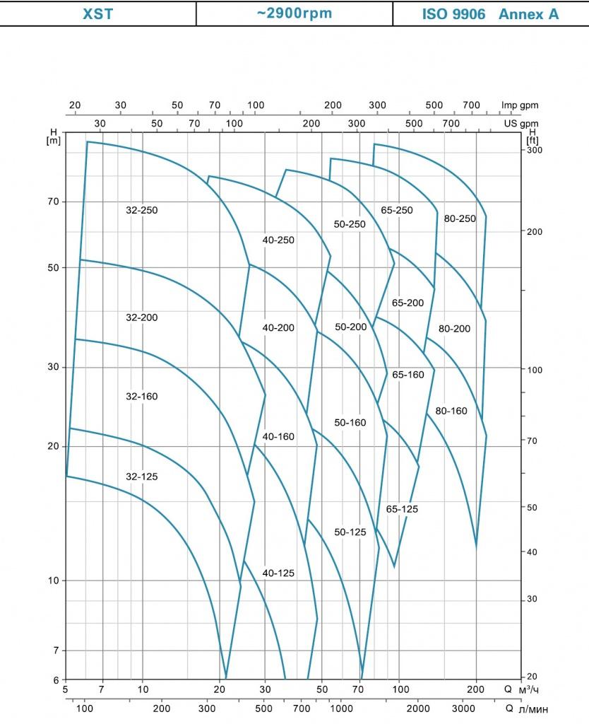 Таблица производительности LEO XST.jpg