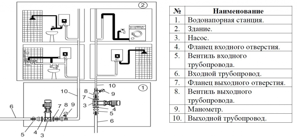 Установка насоса для водоснабжения зданий..JPG
